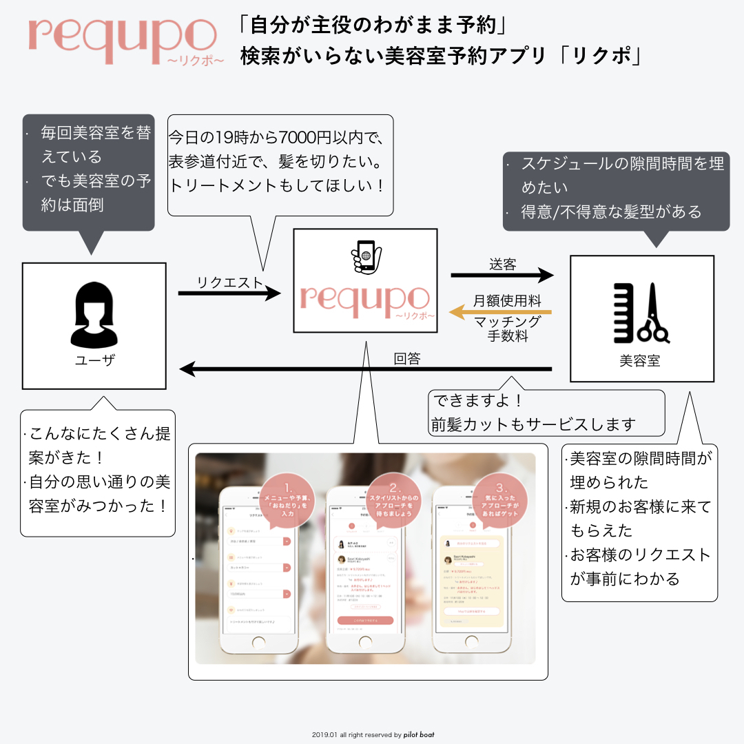 business model of requpo